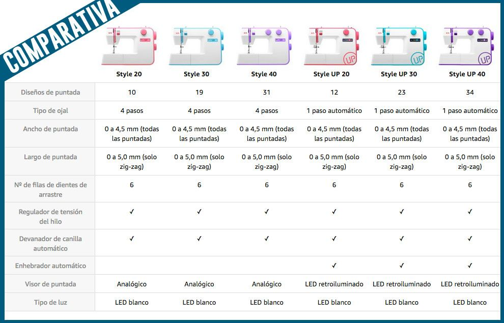 comparativa de máquinas de coser Alfa